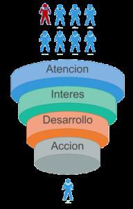 diagrama-aida